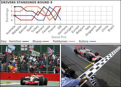 Lewis Hamilton conquers at a rain-hit Silverstone