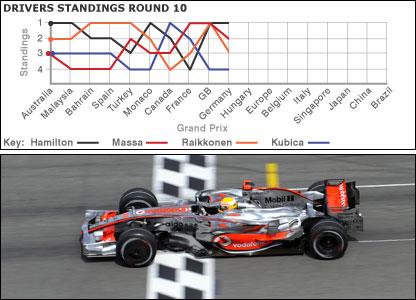 Lewis Hamilton wins in Hockenheim