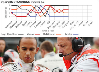 Lewis Hamilton and McLaren team boss Ron Dennis