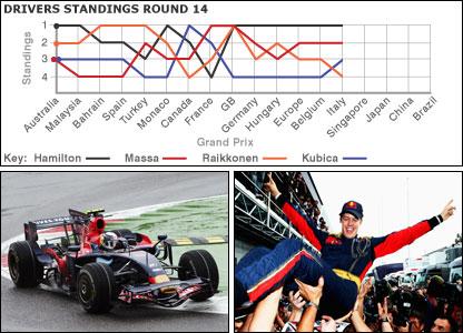 Sebastian Vettel masters the wet to win the Italian Grand Prix