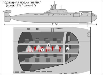 Схема аварии на подводной