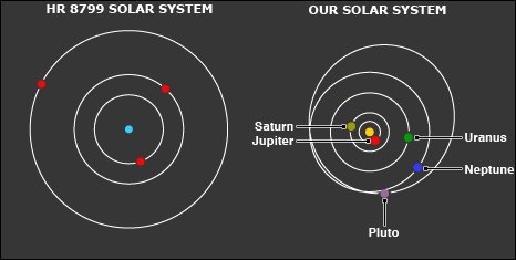 Comparison - inner four planets in our system not shown; Dwarf planet Pluto included to help see scale (C. Marois/NRC)