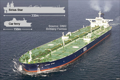 Graphic showing size of Sirius Star and car ferry