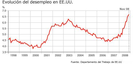 Gráfico del desempleo en EE.UU.
