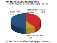 Pie chart showing proportions of UK mortgages that are fixed-rate, discounted or standard variable