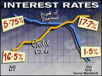 interest rates graph
