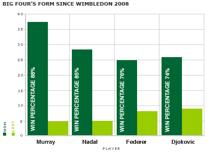 Andy Murray's form is better than that of Rafael Nadal, Roger Federer and Novak Djokovic since Wimbledon 2008