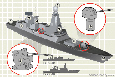 Diagram of a new Type-45 destroyer