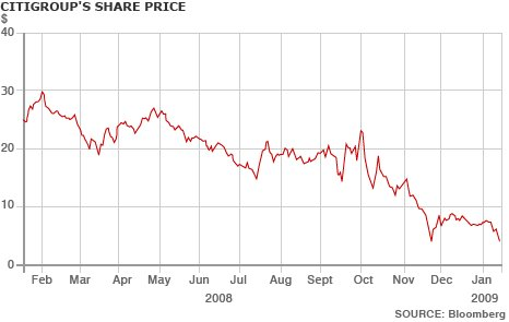Citigroup's share price