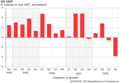 economics how a shrinking gdp The us economy suffered its worst performance for five years in the first quarter 2014, a third official estimate has shown.