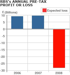 RBS's annual profit or loss