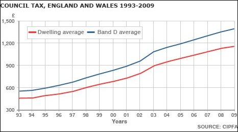 Graphic showing council tax rises in England and Wales