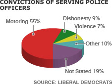Breakdown of offences committed by police officers