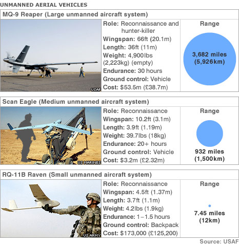 A comparison of unmanned aerial systems