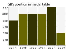 GB's position in medal table