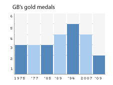 GB's gold medals