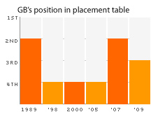 GB's position in placement table