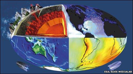 GOCE observation graphic (Esa)