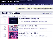 Viral Video Chart website