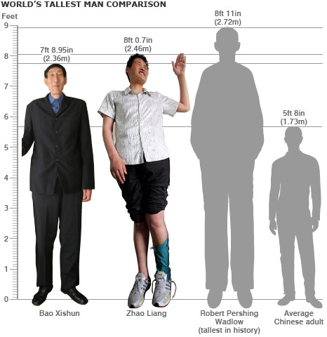 average height of chinese man