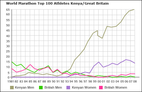 Kenyan and British marathon runners in the top 100 in each year since 1981