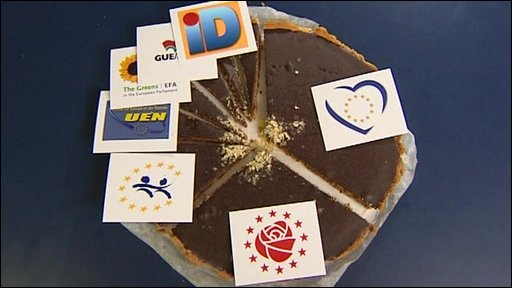 The EU groups explained on a Belgian chocolate tarte