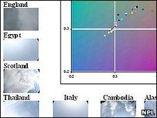 Skies and colour map (NPL)