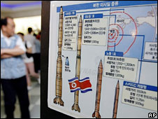 Chart showing North Korea's missiles
