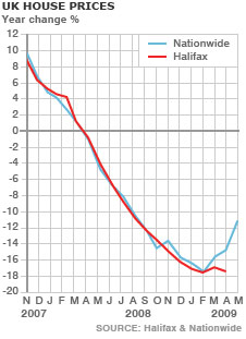 _45839525_house_prices_29_may09.jpg