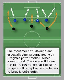 Chelsea's front three in attack