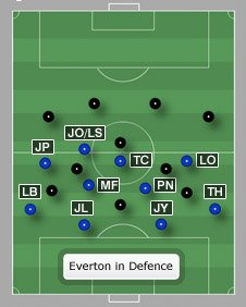 Everton in defence