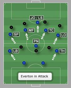 Everton in attack