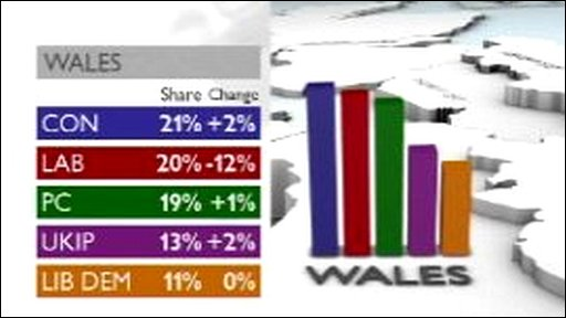 Graphic: Wales European election results