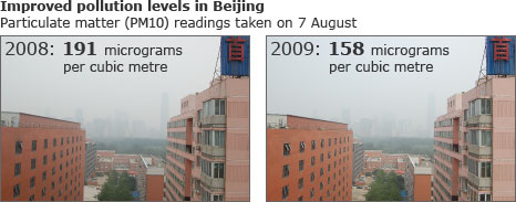 Infographic showing Beijing skyline on 7 August 2008 and 2009 with air quality reading