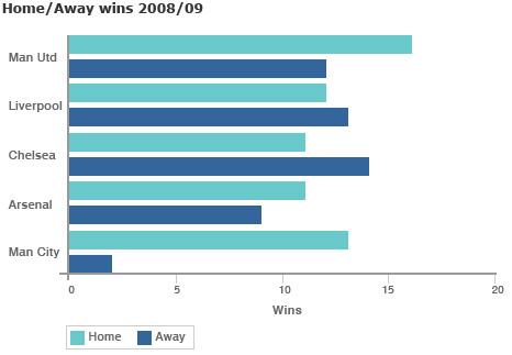 Premier League - away wins in 2008/09