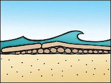 A cross-section of the surf reef