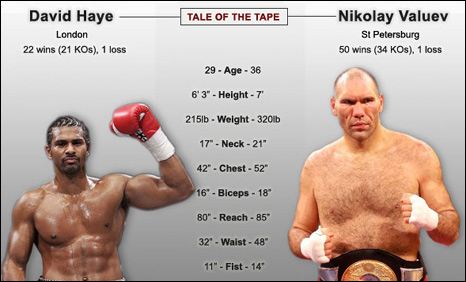 David Haye (left) and Nikolay Valuev