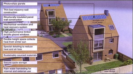Bbc the future eco homes arrive in york for Eco house plans