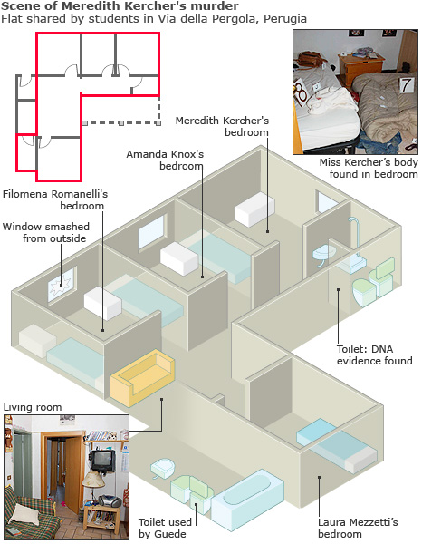 Plan of house shared by Meredith Kercher, Amanda Knox and two other women