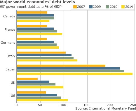 Major world economies' debt levels - G7 government debt as a % of GDP