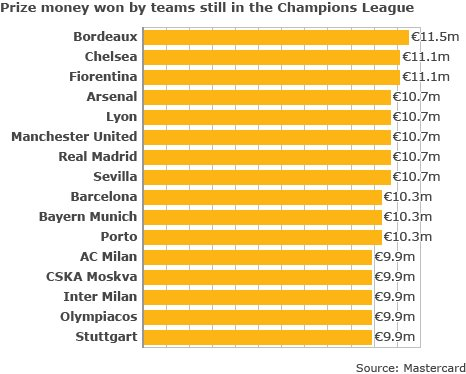 Prize money  won by teams still in the Champions League