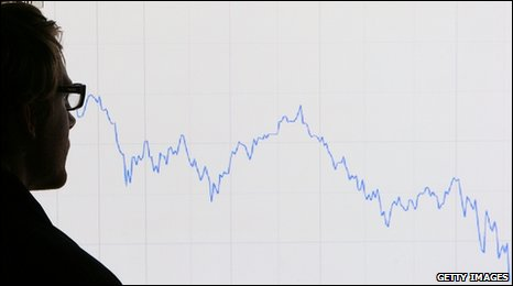 Chart showing declining FTSE 100