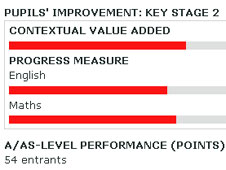 screen shot of part of a school's results