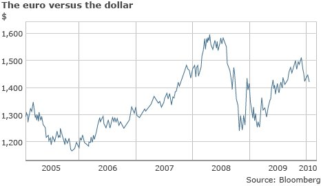 The euro versus the dollar