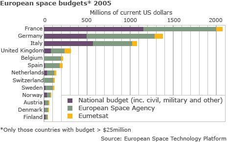 Space budget (SIGS)