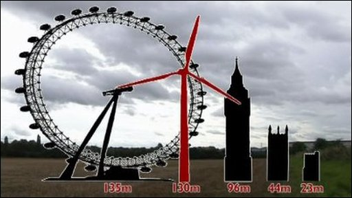 Graphic showing the scale of the wind turbine