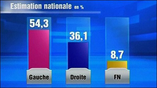 Graphic showing the french regional election results