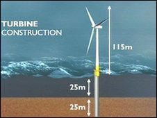 turbine contruction diagram