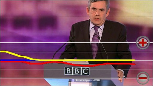 Gordon Brown approval score