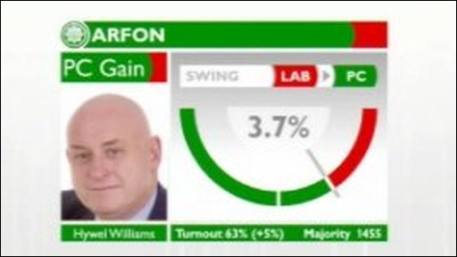 BBC Graphic Plaid cymru swing from Labour 3.7% in Arfon